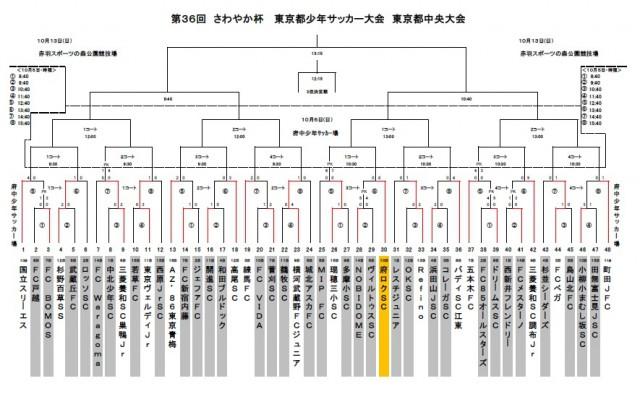 さわやか杯東京都中央大会_1日目結果
